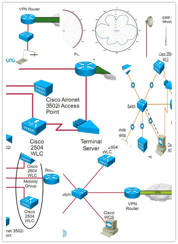 CCNA Wireless Lab Study Guide